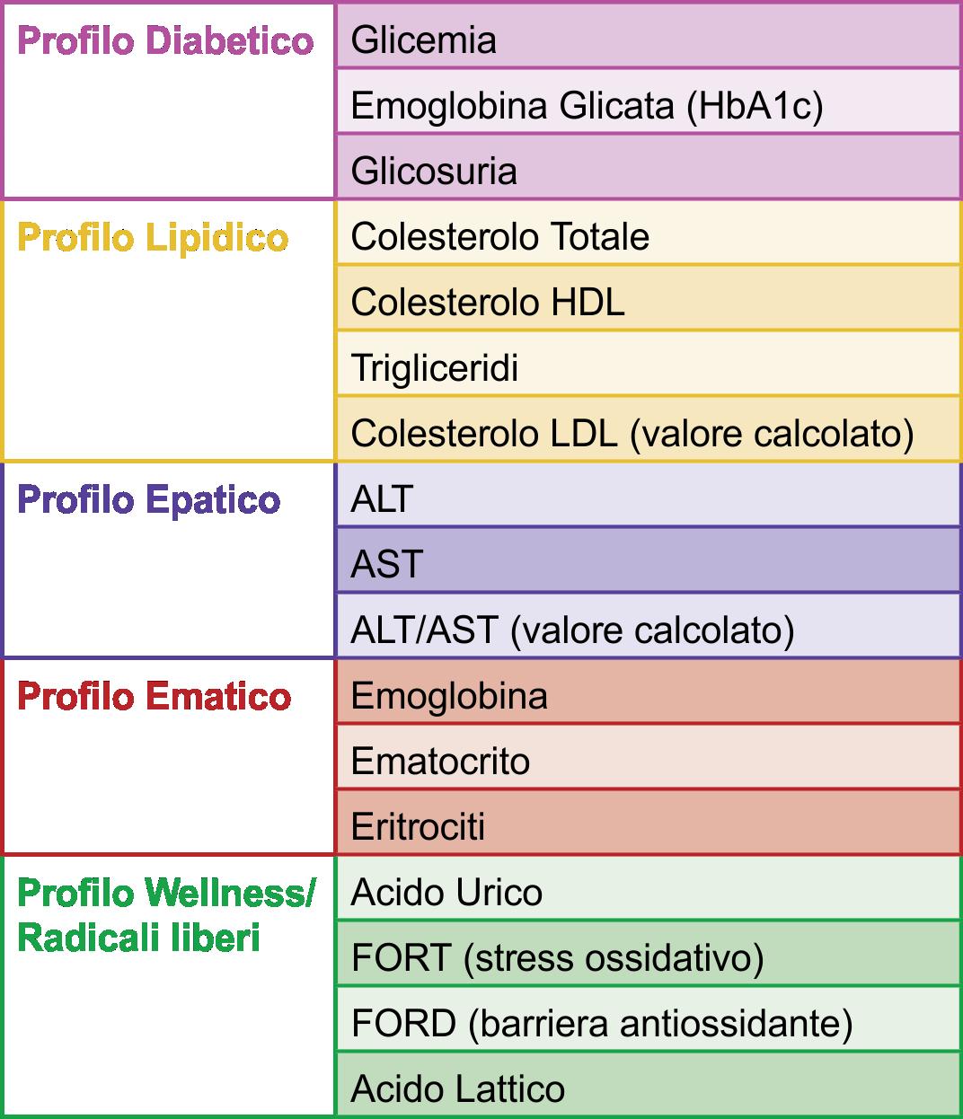 tabella-ananlisi